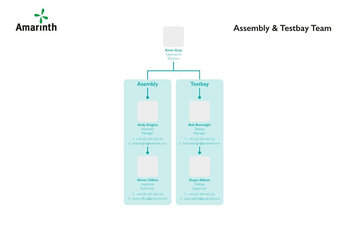Amarinth Assembly & Testbay