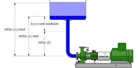 Design parameters for net postive suction head (NPSH)