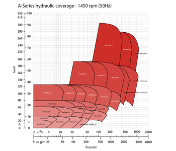 4 pole 50 Hz (1450 rpm)