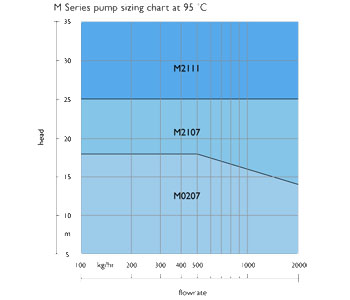 Pump sizing chart at 94°C