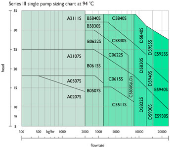 Single pump at 94°C