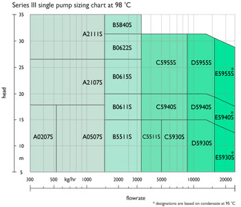 Condensate recovery units Series III: Spirax - sizing charts