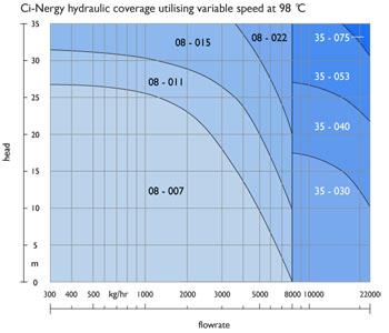 Pump sizing chart at 98°C