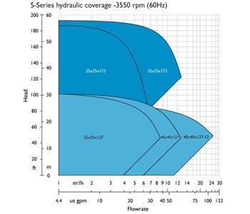 2 pole 60 Hz (3550 rpm)